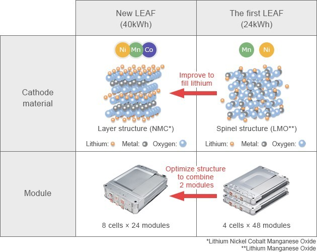 2017 Nissan Leaf battery cell diagram (Source: Nissan)