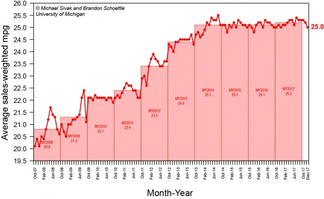Sales-weighted fuel economy, 2008-2017, United States, from UMTRI