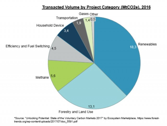 Carbon credit transactions by source [CREDIT: Ecosystem Marketplace]