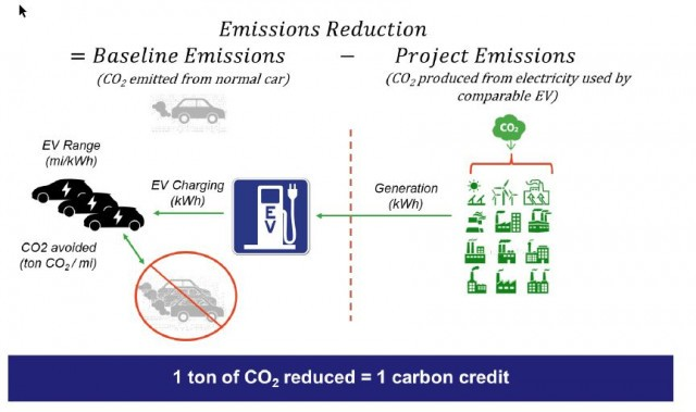 Electric-car charging carbon credits [SOURCE: EV Charging Carbon Coalition]
