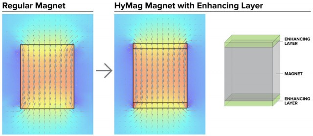HyMag Motor design from Argonne National Lab